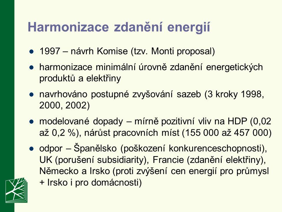 Harmonizace zdanění energií 1997 – návrh Komise (tzv.