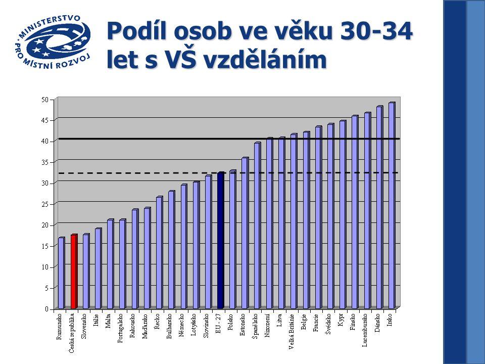 Podíl osob ve věku 30-34 let s VŠ vzděláním