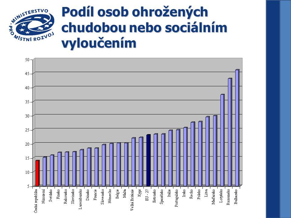 Podíl osob ohrožených chudobou nebo sociálním vyloučením
