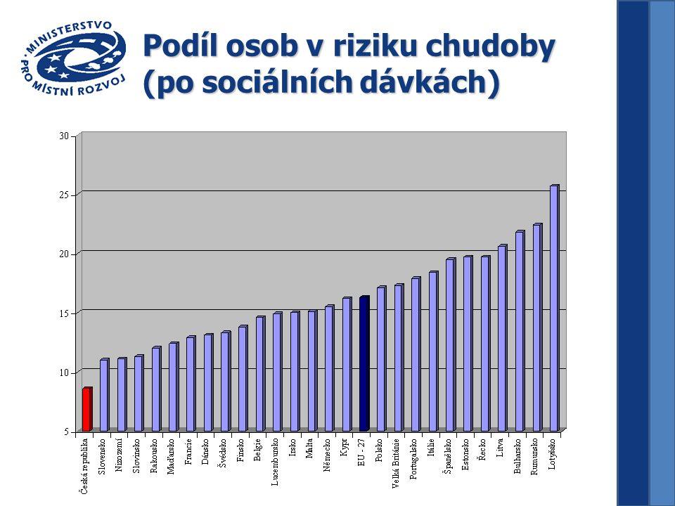 Podíl osob v riziku chudoby (po sociálních dávkách)