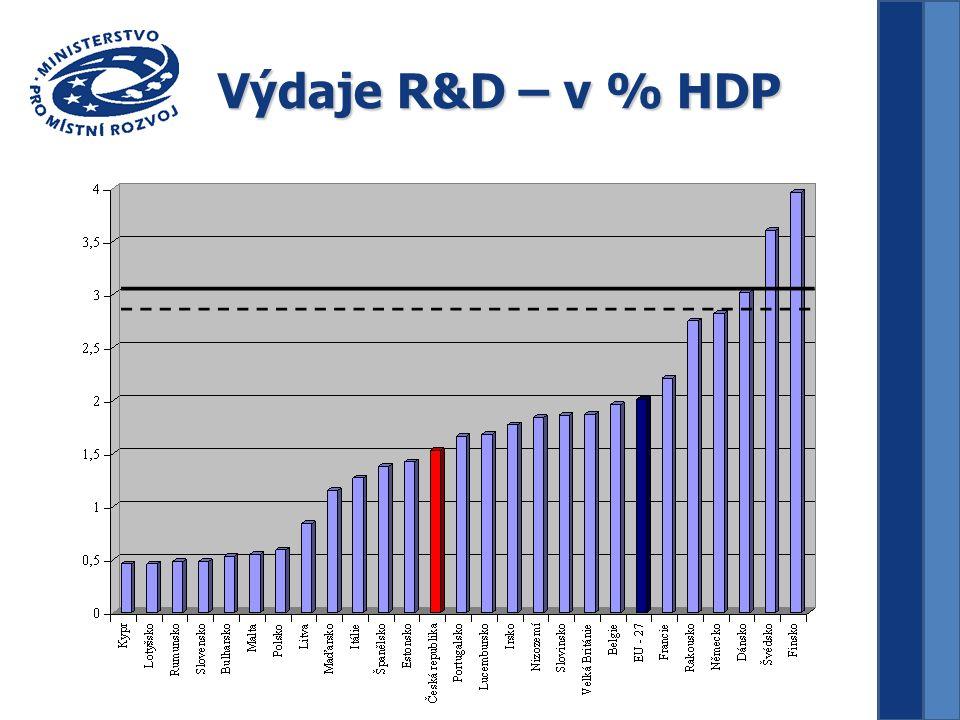 Výdaje R&D – v % HDP