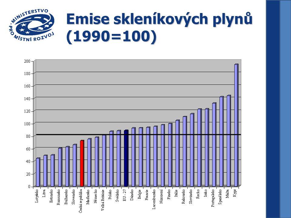 Emise skleníkových plynů (1990=100)