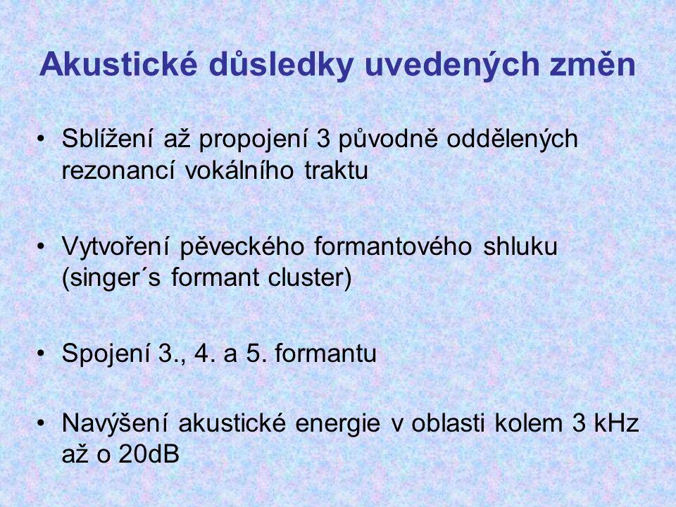Akustické důsledky uvedených změn Sblížení až propojení 3 původně oddělených rezonancí vokálního traktu Vytvoření pěveckého formantového shluku (singe