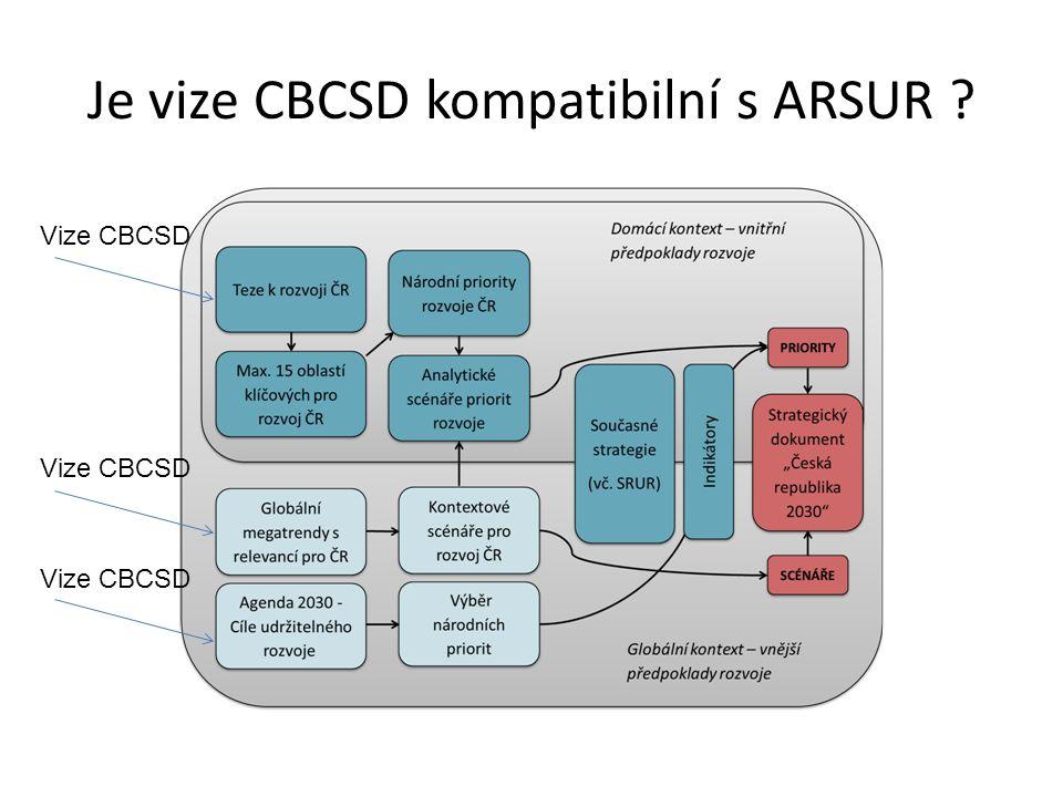 Je vize CBCSD kompatibilní s ARSUR ? Vize CBCSD