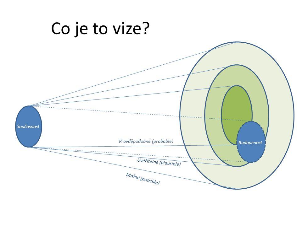 Uvěřitelné (plausible) Pravděpodobné (probable) Možné (possible) Současnost Co je to vize? Budoucnost