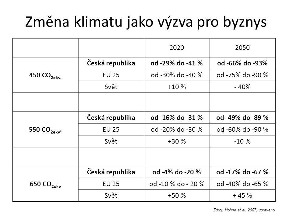 Změna klimatu jako výzva pro byznys 20202050 450 CO 2ekv. Česká republikaod -29% do -41 %od -66% do -93% EU 25od -30% do -40 %od -75% do -90 % Svět+10