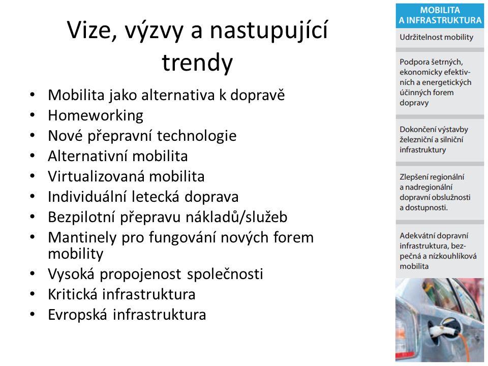 Vize, výzvy a nastupující trendy Mobilita jako alternativa k dopravě Homeworking Nové přepravní technologie Alternativní mobilita Virtualizovaná mobil
