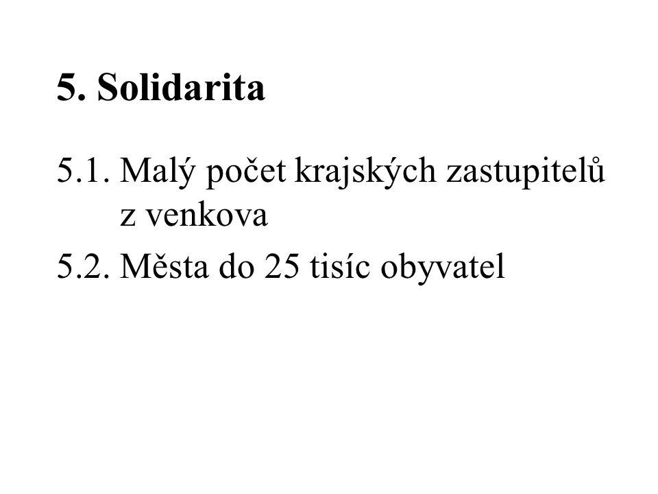 5. Solidarita 5.1. Malý počet krajských zastupitelů z venkova 5.2. Města do 25 tisíc obyvatel