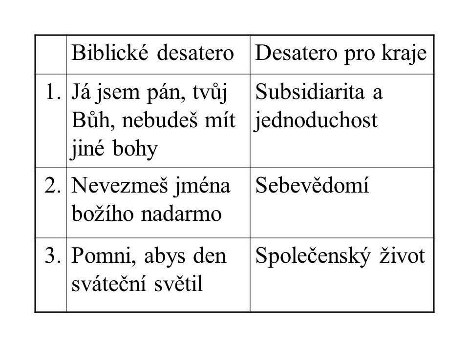Biblické desateroDesatero pro kraje 1.Já jsem pán, tvůj Bůh, nebudeš mít jiné bohy Subsidiarita a jednoduchost 2.Nevezmeš jména božího nadarmo Sebevědomí 3.Pomni, abys den sváteční světil Společenský život