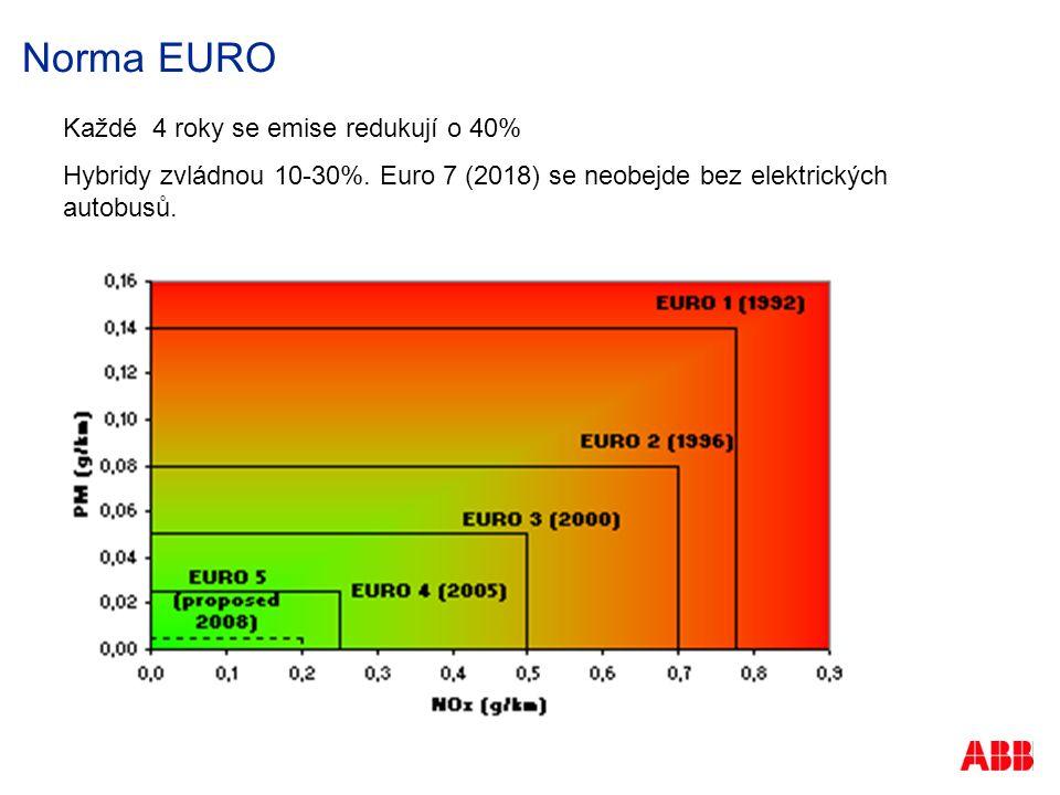 Norma EURO Každé 4 roky se emise redukují o 40% Hybridy zvládnou 10-30%.