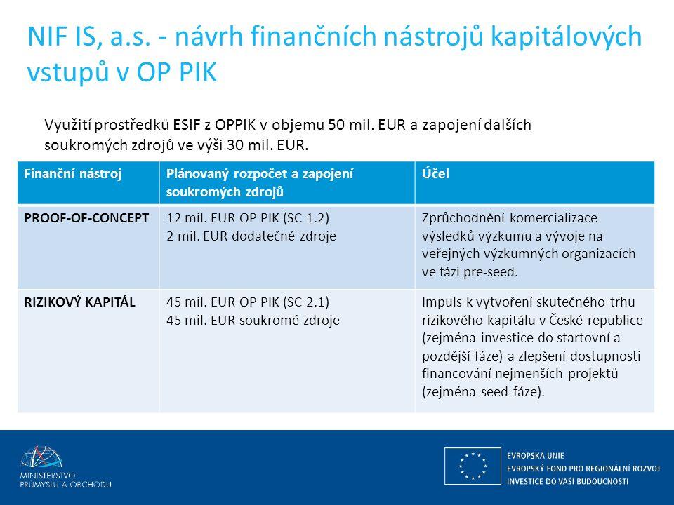 Finanční nástrojPlánovaný rozpočet a zapojení soukromých zdrojů Účel PROOF-OF-CONCEPT12 mil.