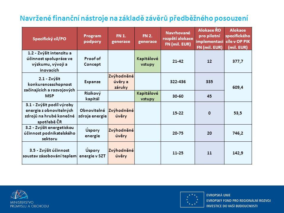 Navržené finanční nástroje na základě závěrů předběžného posouzení Specifický cíl/PO Program podpory FN 1.