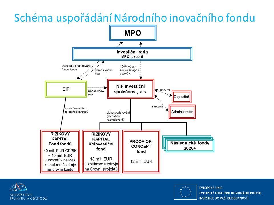 Schéma uspořádání Národního inovačního fondu