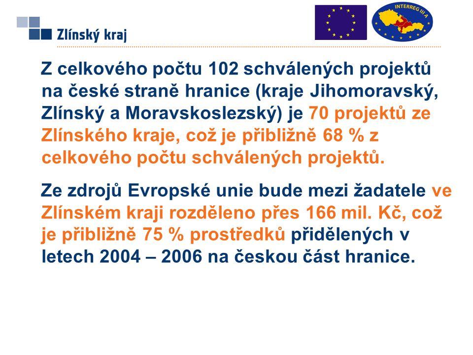 Z celkového počtu 102 schválených projektů na české straně hranice (kraje Jihomoravský, Zlínský a Moravskoslezský) je 70 projektů ze Zlínského kraje, což je přibližně 68 % z celkového počtu schválených projektů.