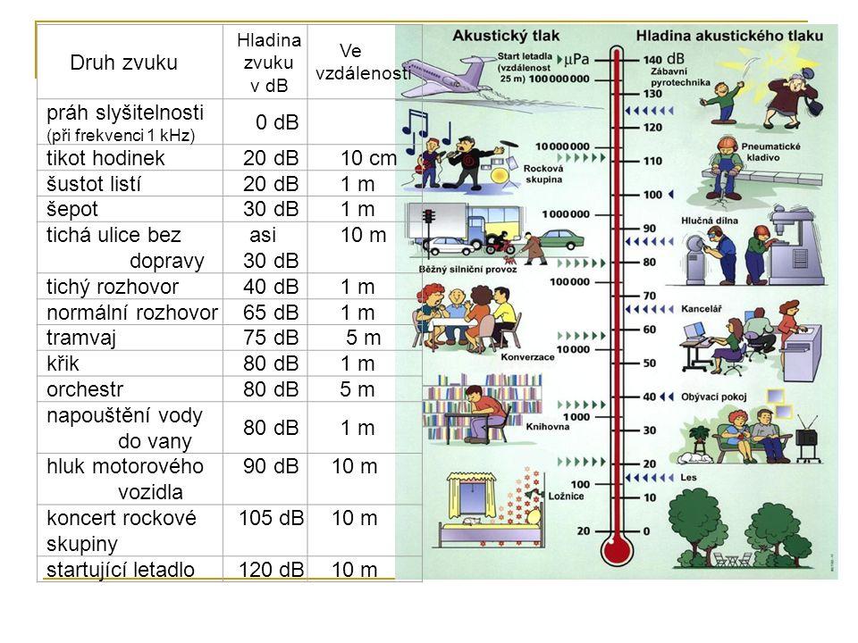 Druh zvuku Hladina zvuku v dB Ve vzdálenosti práh slyšitelnosti (při frekvenci 1 kHz) 0 dB tikot hodinek 20 dB10 cm šustot listí 20 dB1 m šepot 30 dB1