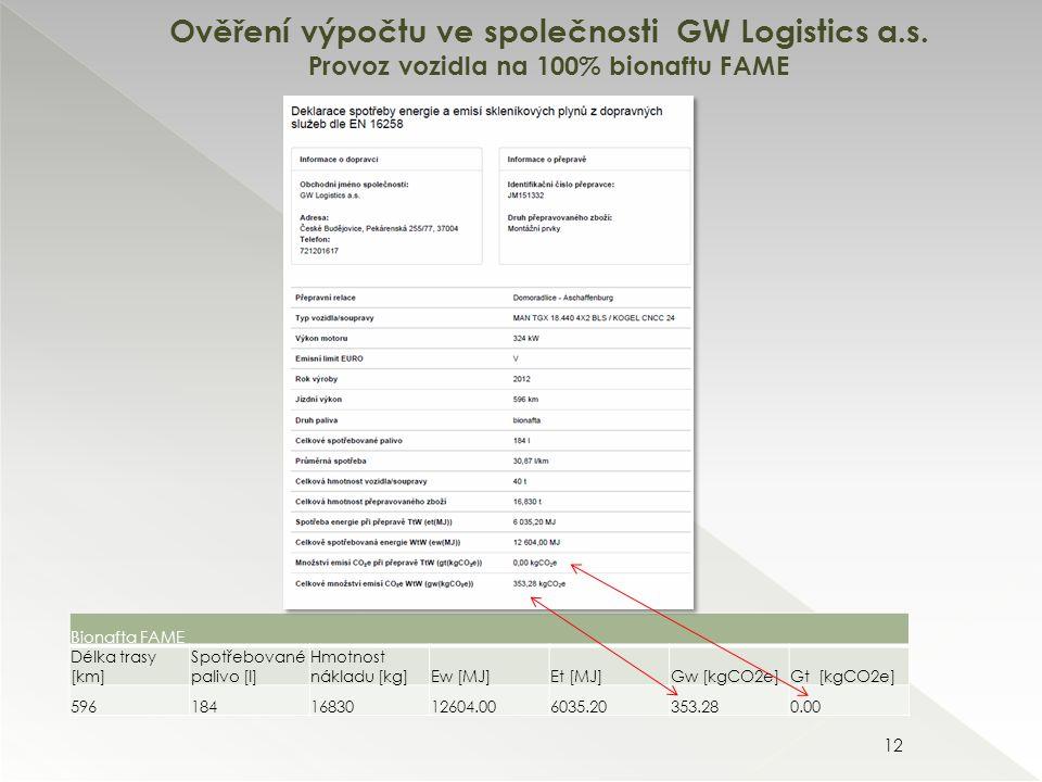 12 Bionafta FAME Délka trasy [km] Spotřebované palivo [l] Hmotnost nákladu [kg]Ew [MJ]Et [MJ]Gw [kgCO2e]Gt [kgCO2e] 5961841683012604.006035.20353.280.00 Ověření výpočtu ve společnosti GW Logistics a.s.