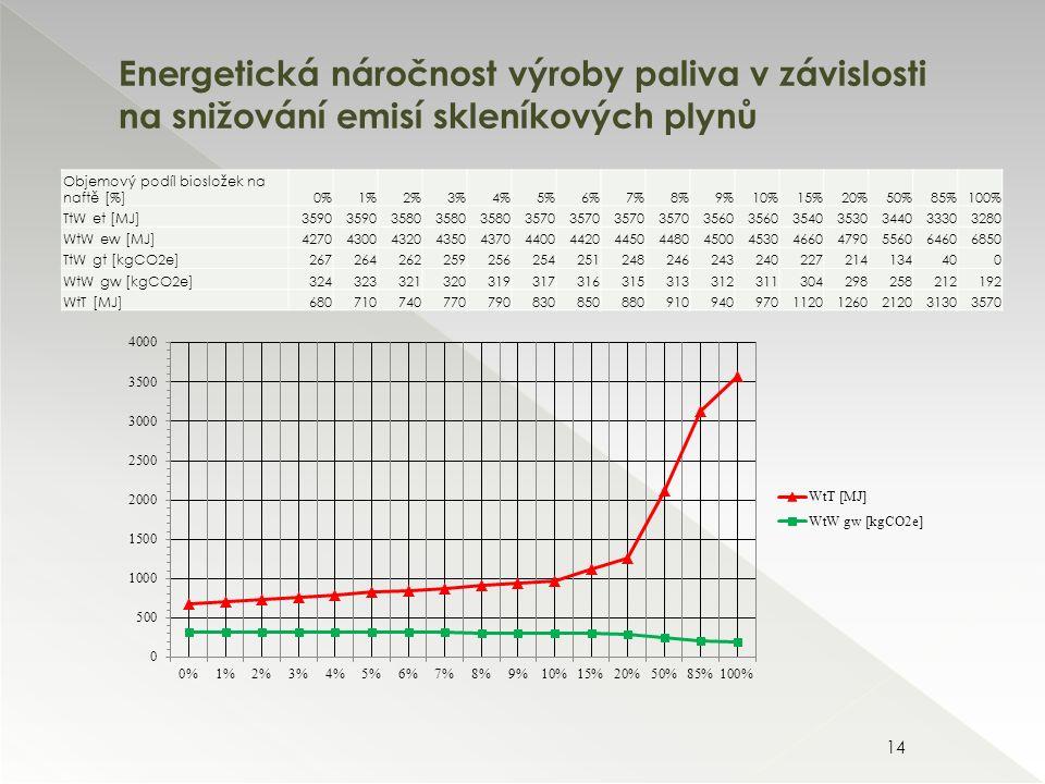 Energetická náročnost výroby paliva v závislosti na snižování emisí skleníkových plynů 14 Objemový podíl biosložek na naftě [%]0%1%2%3%4%5%6%7%8%9%10%15%20%50%85%100% TtW et [MJ]3590 3580 3570 3560 35403530344033303280 WtW ew [MJ]4270430043204350437044004420445044804500453046604790556064606850 TtW gt [kgCO2e]267264262259256254251248246243240227214134400 WtW gw [kgCO2e]324323321320319317316315313312311304298258212192 WtT [MJ]68071074077079083085088091094097011201260212031303570