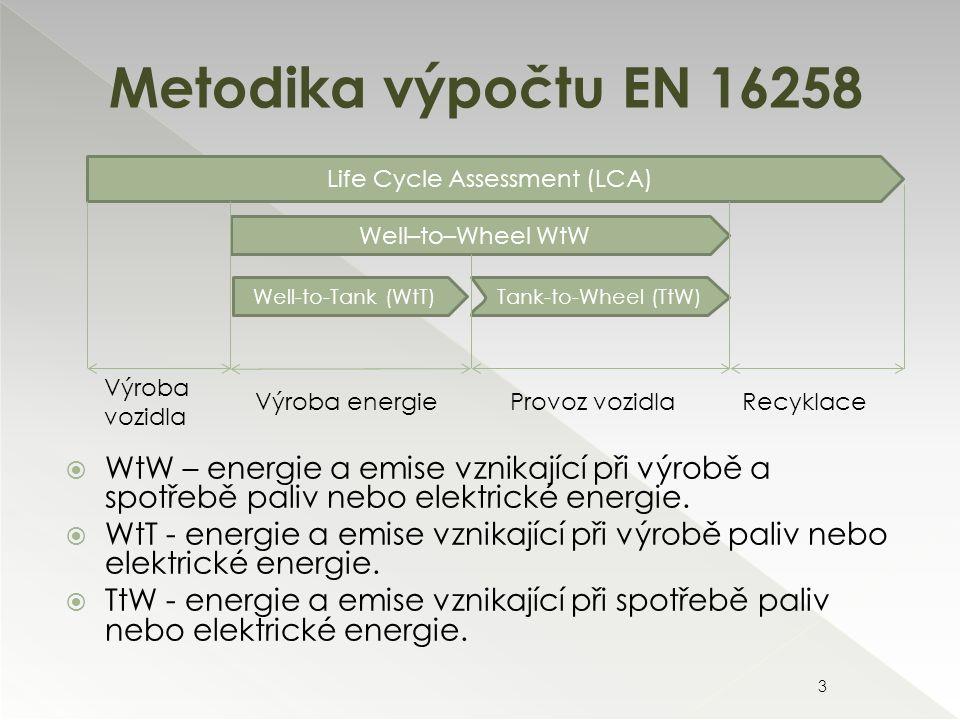 Metodika výpočtu EN 16258 3  WtW – energie a emise vznikající při výrobě a spotřebě paliv nebo elektrické energie.