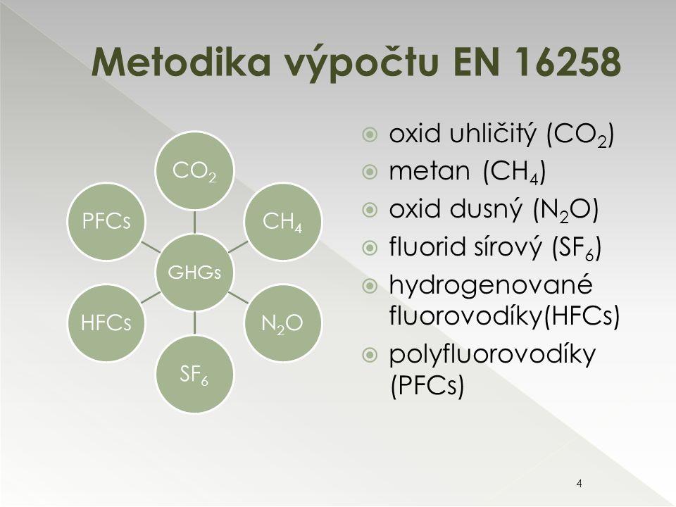 Metodika výpočtu EN 16258 4  oxid uhličitý (CO 2 )  metan (CH 4 )  oxid dusný (N 2 O)  fluorid sírový (SF 6 )  hydrogenované fluorovodíky(HFCs)  polyfluorovodíky (PFCs) GHGs CO2CH4N2OSF6HFCsPFCs