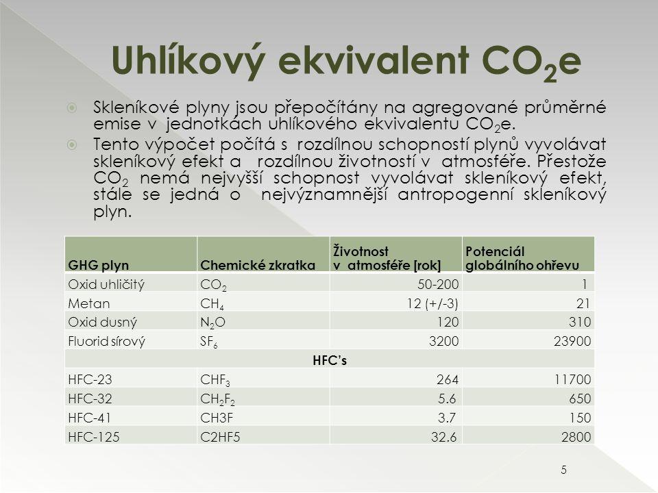 GHG plynChemické zkratka Životnost v atmosféře [rok] Potenciál globálního ohřevu Oxid uhličitýCO 2 50-2001 MetanCH 4 12 (+/-3)21 Oxid dusnýN2ON2O120310 Fluorid sírovýSF 6 320023900 HFC's HFC-23CHF 3 26411700 HFC-32CH 2 F 2 5.6 650 HFC-41CH3F3.7 150 HFC-125C2HF532.6 2800 Uhlíkový ekvivalent CO 2 e 5  Skleníkové plyny jsou přepočítány na agregované průměrné emise v jednotkách uhlíkového ekvivalentu CO 2 e.
