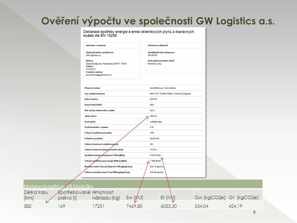 Ověření výpočtu ve společnosti GW Logistics a.s.