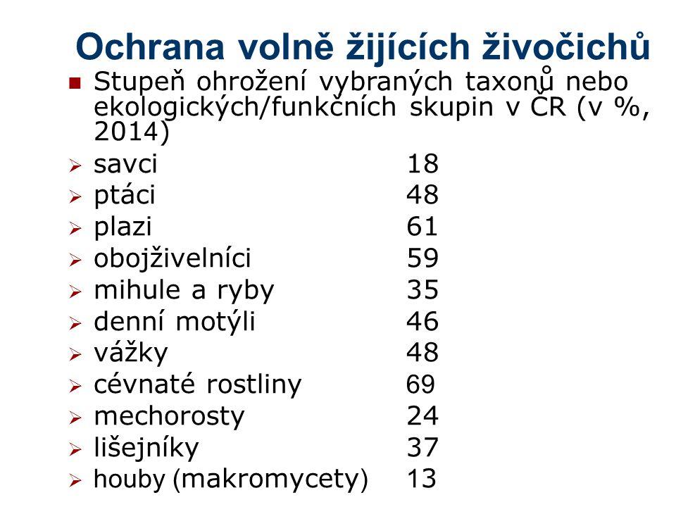 Ochrana volně žijících živočichů Stupeň ohrožení vybraných taxonů nebo ekologických/funkčních skupin v ČR (v %, 201 4 )  savci18  ptáci48  plazi61  obojživelníci59  mihule a ryby35  denní motýli46  vážky48  cévnaté rostliny 69  mechorosty24  lišejníky37  houby ( makromycety )1 3