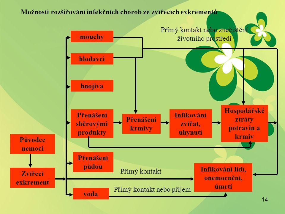 14 Zvířecí exkrement Původce nemoci voda Přenášení půdou Přenášení sběrovými produkty hnojiva hlodavci mouchy Přenášení krmivy Infikování zvířat, uhynutí Hospodářské ztráty potravin a krmiv Infikování lidí, onemocnění, úmrtí Přímý kontakt nebo příjem Přímý kontakt Přímý kontakt nebo znečištění životního prostředí Možnosti rozšiřování infekčních chorob ze zvířecích exkrementů