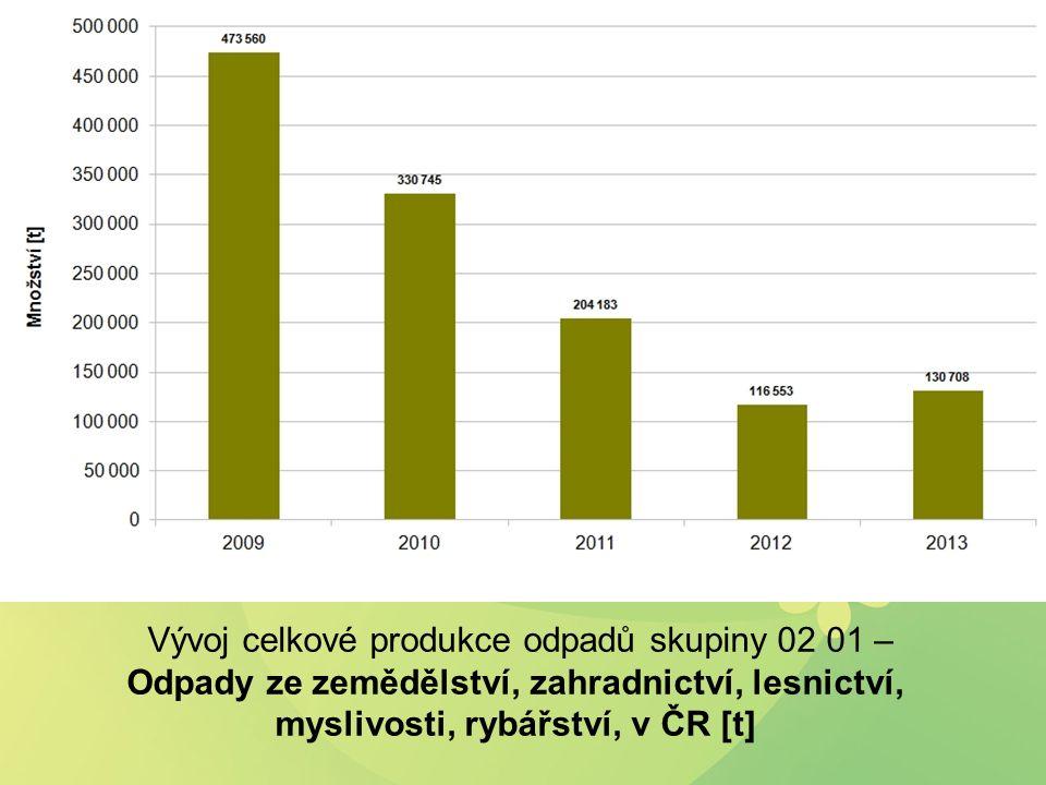 Vývoj celkové produkce odpadů skupiny 02 01 – Odpady ze zemědělství, zahradnictví, lesnictví, myslivosti, rybářství, v ČR [t]
