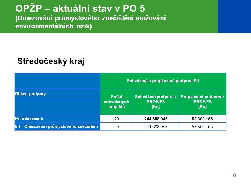 10 OPŽP – aktuální stav v PO 5 (Omezování průmyslového znečištění snižování environmentálních rizik) Schválená a proplacená podpora EU Oblast podpory