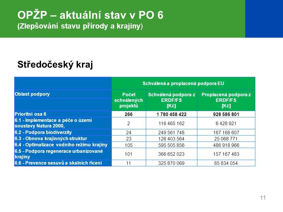 11 OPŽP – aktuální stav v PO 6 (Zlepšování stavu přírody a krajiny) Schválená a proplacená podpora EU Oblast podpory Počet schválených projektů Schvál