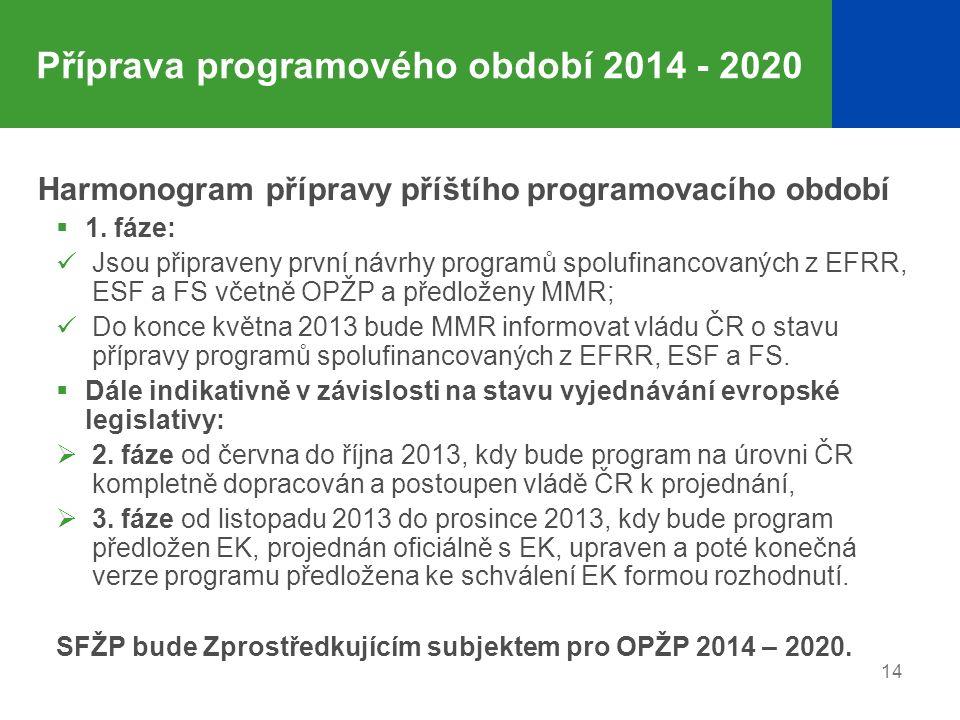 Příprava programového období 2014 - 2020 Harmonogram přípravy příštího programovacího období  1. fáze: Jsou připraveny první návrhy programů spolufin