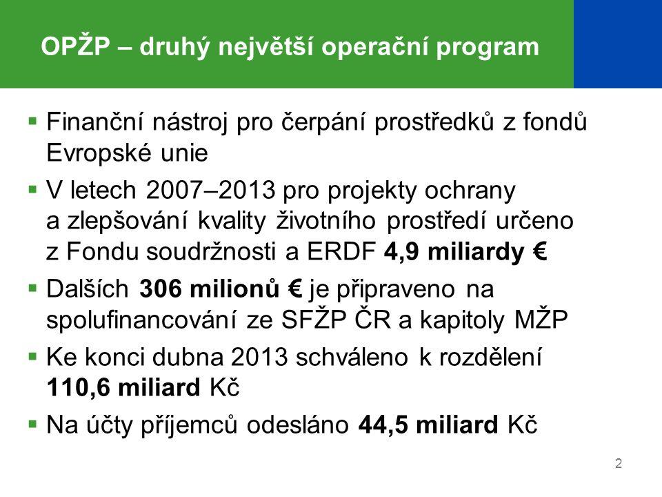 2 OPŽP – druhý největší operační program  Finanční nástroj pro čerpání prostředků z fondů Evropské unie  V letech 2007–2013 pro projekty ochrany a z