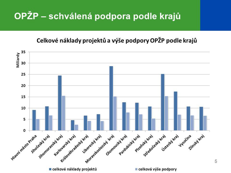 6 OPŽP – aktuální stav v PO 1 (Zlepšování vodohospodářské infrastruktury a snižování rizika povodní) Schválená a proplacená podpora EU Oblast podpory Počet schválených projektů Schválená podpora z ERDF/FS [Kč] Proplacená podpora z ERDF/FS [Kč] Prioritní osa 1 1487 372 222 0153 296 772 156 1.1 - Snížení znečištění vod 855 923 373 6873 198 786 007 1.2 - Zlepšení jakosti pitné vody 241 314 233 19358 906 508 1.3 - Omezování rizika povodní 39134 615 13639 079 642 Středočeský kraj