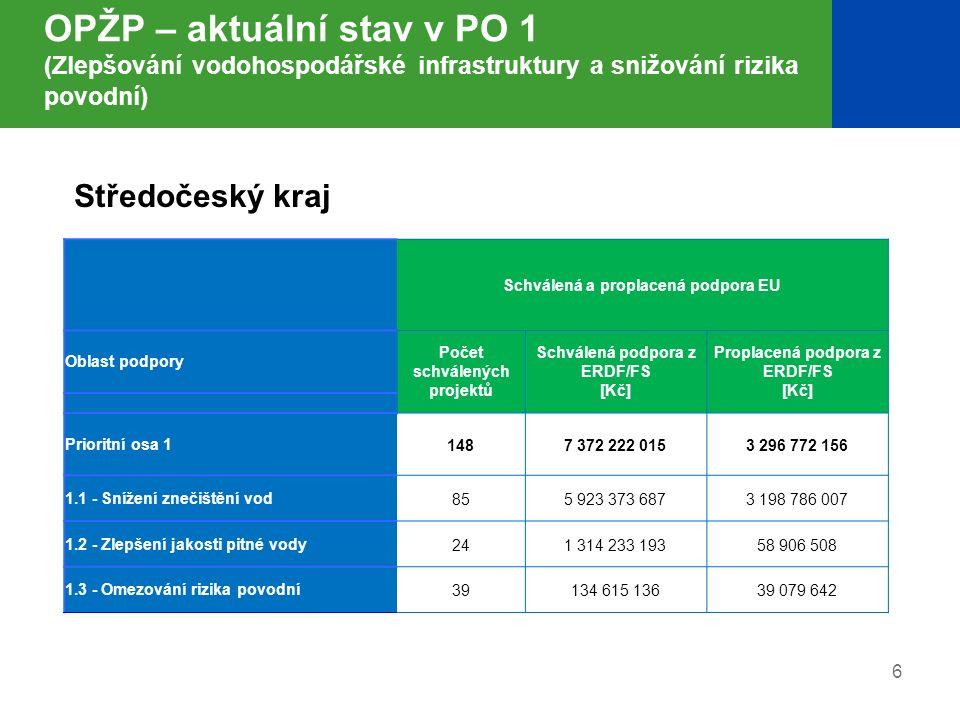 7 OPŽP – aktuální stav v PO 2 (Zlepšování kvality ovzduší a snižování emisí) Schválená a proplacená podpora EU Oblast podpory Počet schválených projektů Schválená podpora z ERDF/FS [Kč] Proplacená podpora z ERDF/FS [Kč] Prioritní osa 2 1811 074 679 64355 029 554 2.1 - Zlepšení kvality ovzduší 146518 628 13835 605 507 2.2 - Omezování emisí 35556 051 50519 424 048 Středočeský kraj