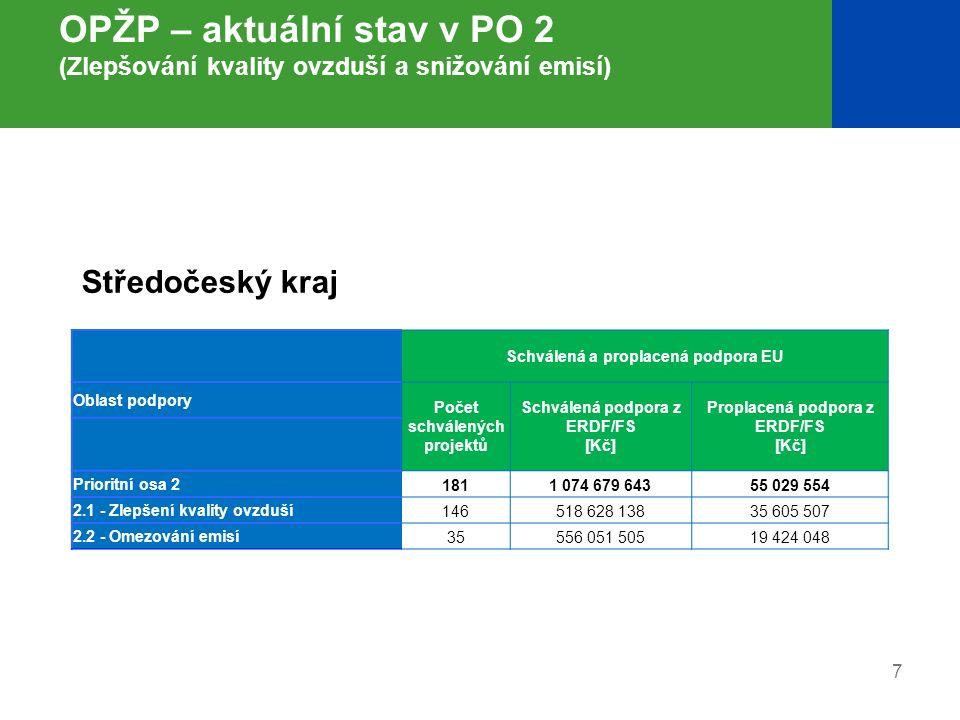 8 OPŽP – aktuální stav v PO 3 (Udržitelné využívání zdrojů energie) Schválená a proplacená podpora EU Oblast podpory Počet schválených projektů Schválená podpora z ERDF/FS [Kč] Proplacená podpora z ERDF/FS [Kč] Prioritní osa 3 2731 385 852 137563 576 885 3.1 - Výstavba nových zařízení a rekonstrukce stávajících zařízení s cílem zvýšení využívání OZE pro výrobu tepla, elektřiny a kombinované výroby tepla a elektřiny 69448 388 18375 222 679 3.2 - Realizace úspor energie a využití odpadního tepla (u nepodnikatelské sféry) 204937 463 954488 354 206 Středočeský kraj