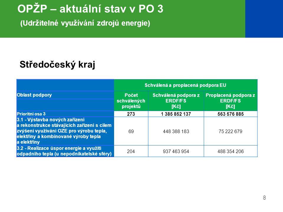 8 OPŽP – aktuální stav v PO 3 (Udržitelné využívání zdrojů energie) Schválená a proplacená podpora EU Oblast podpory Počet schválených projektů Schvál