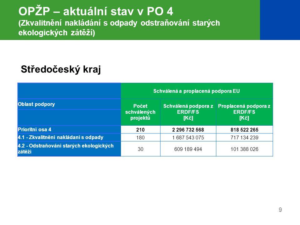 9 OPŽP – aktuální stav v PO 4 (Zkvalitnění nakládání s odpady odstraňování starých ekologických zátěží) Schválená a proplacená podpora EU Oblast podpo