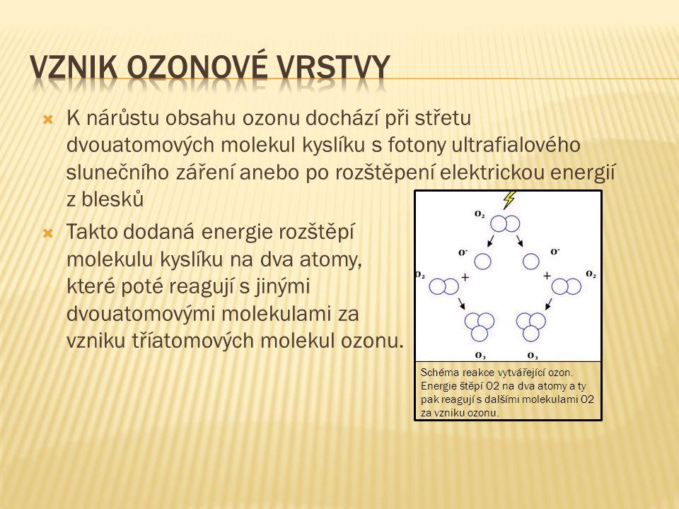  K nárůstu obsahu ozonu dochází při střetu dvouatomových molekul kyslíku s fotony ultrafialového slunečního záření anebo po rozštěpení elektrickou energií z blesků  Takto dodaná energie rozštěpí molekulu kyslíku na dva atomy, které poté reagují s jinými dvouatomovými molekulami za vzniku tříatomových molekul ozonu.