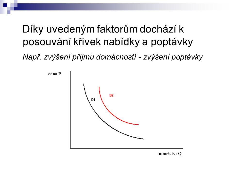 Díky uvedeným faktorům dochází k posouvání křivek nabídky a poptávky Např.