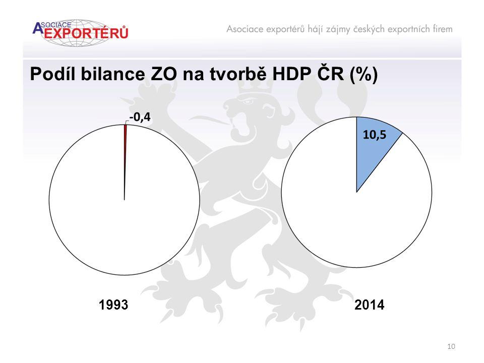 Podíl bilance ZO na tvorbě HDP ČR (%) 10 20141993