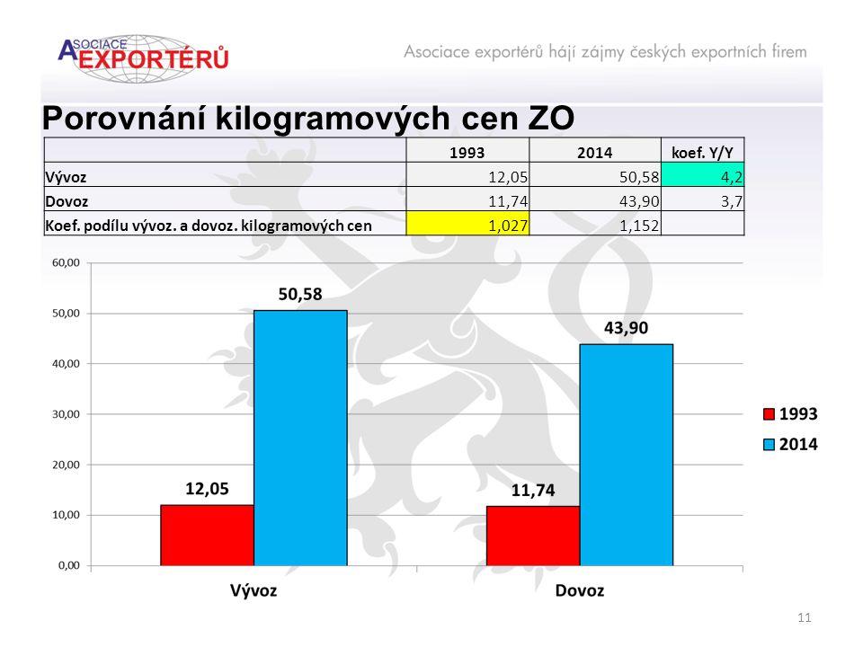 11 Porovnání kilogramových cen ZO 19932014koef. Y/Y Vývoz12,0550,584,2 Dovoz11,7443,903,7 Koef.