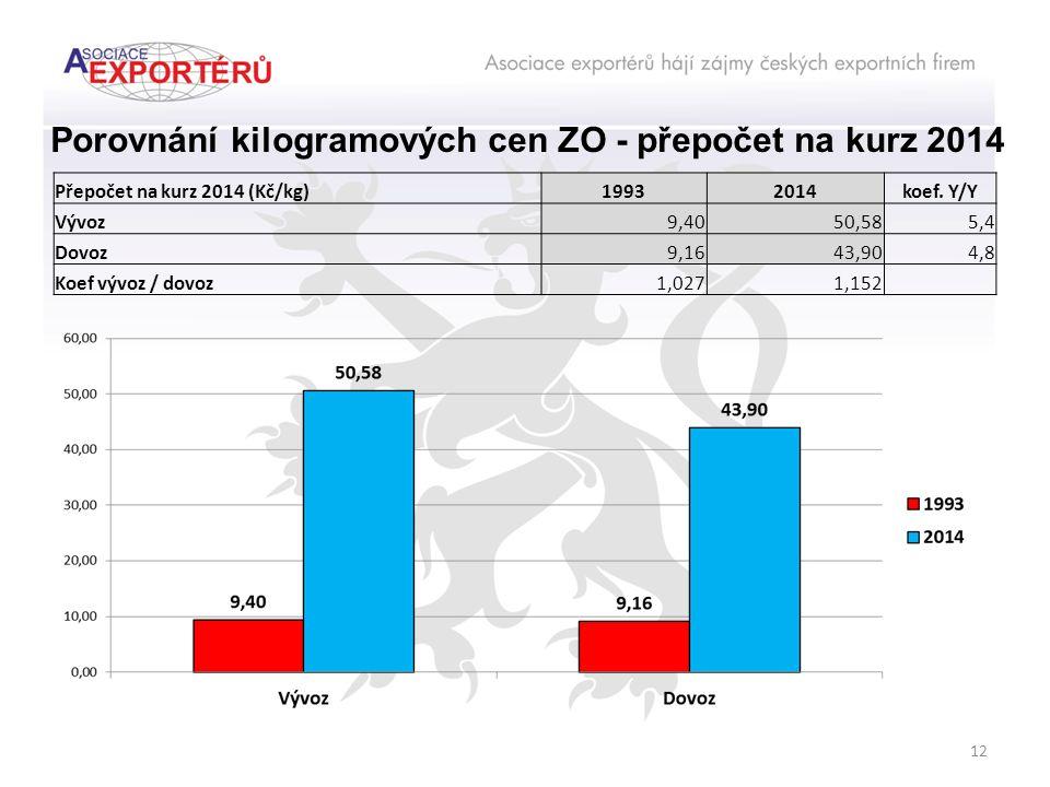 12 Porovnání kilogramových cen ZO - přepočet na kurz 2014 Přepočet na kurz 2014 (Kč/kg)19932014koef.