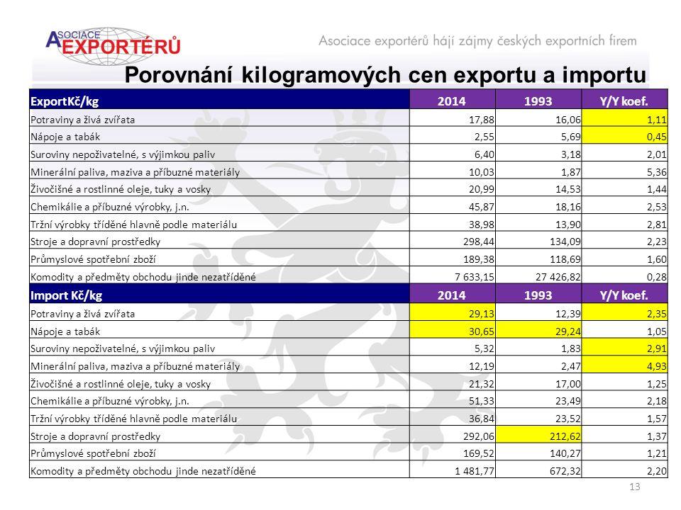 13 ExportKč/kg20141993Y/Y koef.