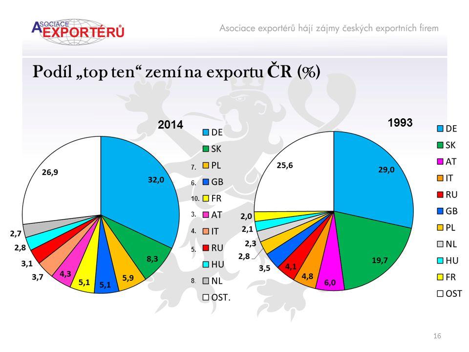 """Podíl """"top ten zemí na exportu Č R (%) 1993 2014 16 7. 6. 10. 3. 4. 5. 8."""