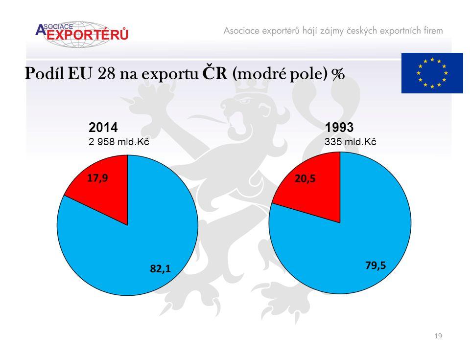 Podíl EU 28 na exportu Č R (modré pole) % 2014 2 958 mld.Kč 1993 335 mld.Kč 19