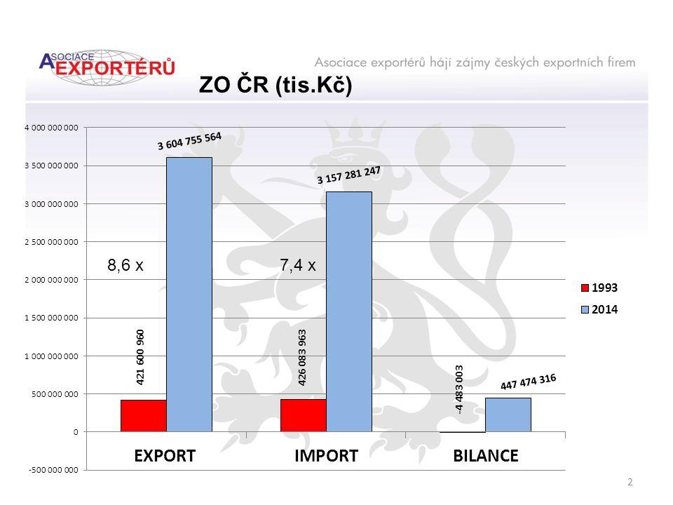 Podíl zemí Visegradské sk. na exportu Č R (modré pole) % 2014 614 mld.Kč 1993 104 mld.Kč 23
