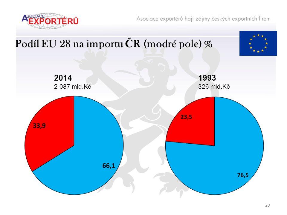 Podíl EU 28 na importu Č R (modré pole) % 2014 2 087 mld.Kč 1993 326 mld.Kč 20