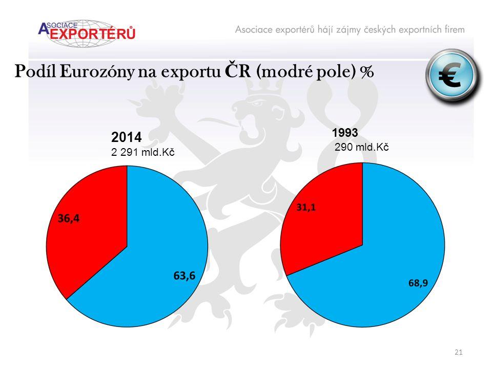 Podíl Eurozóny na exportu Č R (modré pole) % 2014 2 291 mld.Kč 1993 290 mld.Kč 21