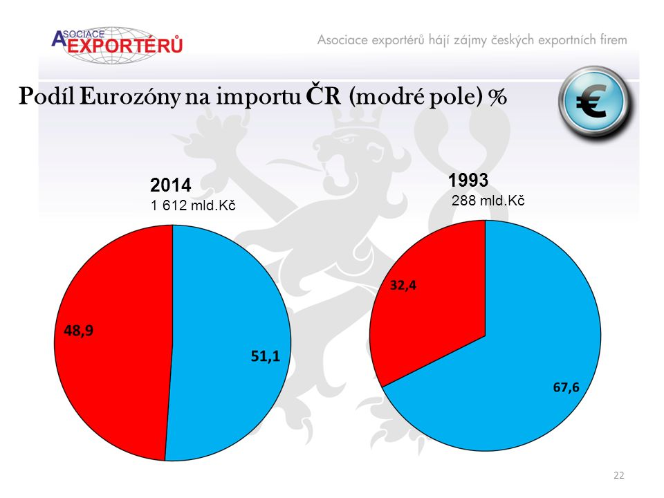 Podíl Eurozóny na importu Č R (modré pole) % 2014 1 612 mld.Kč 1993 288 mld.Kč 22