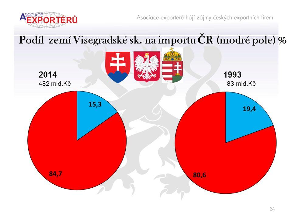 Podíl zemí Visegradské sk. na importu Č R (modré pole) % 2014 482 mld.Kč 1993 83 mld.Kč 24